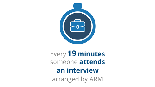 ARM in numbers... A snapshot of what we have achieved